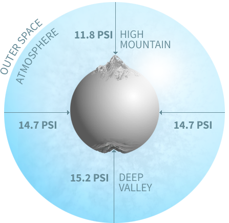 The Influence of Atmospheric Pressure