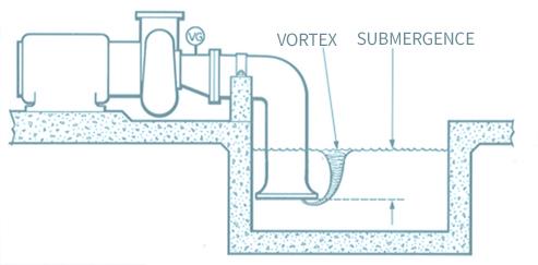Vortex And Submergence